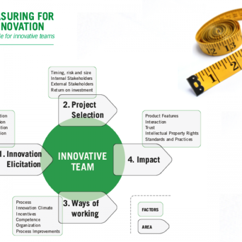 Measuring Innovation Capability in Teams – MINT | 2011-