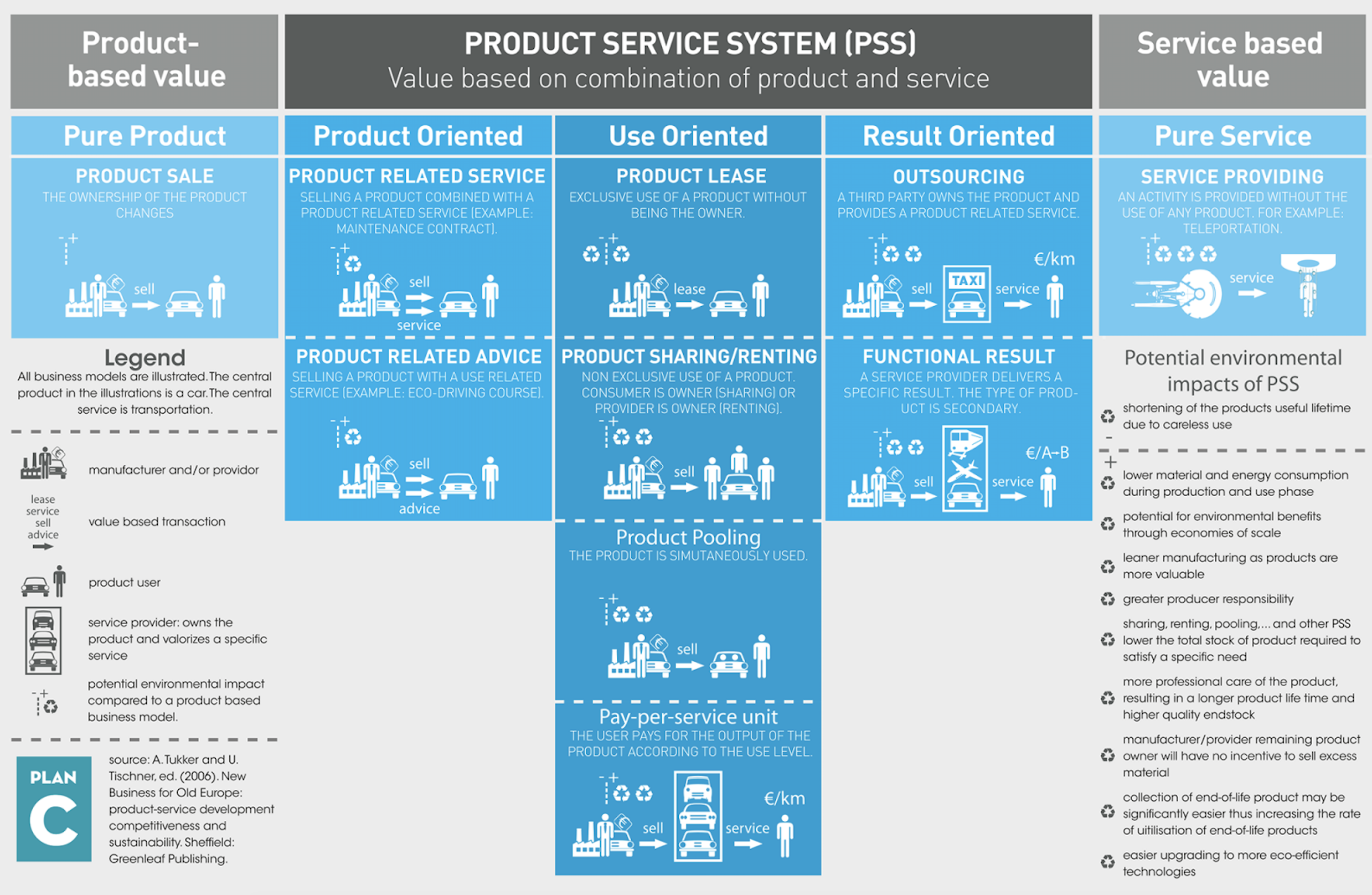 Product-Service Systems Innovation?