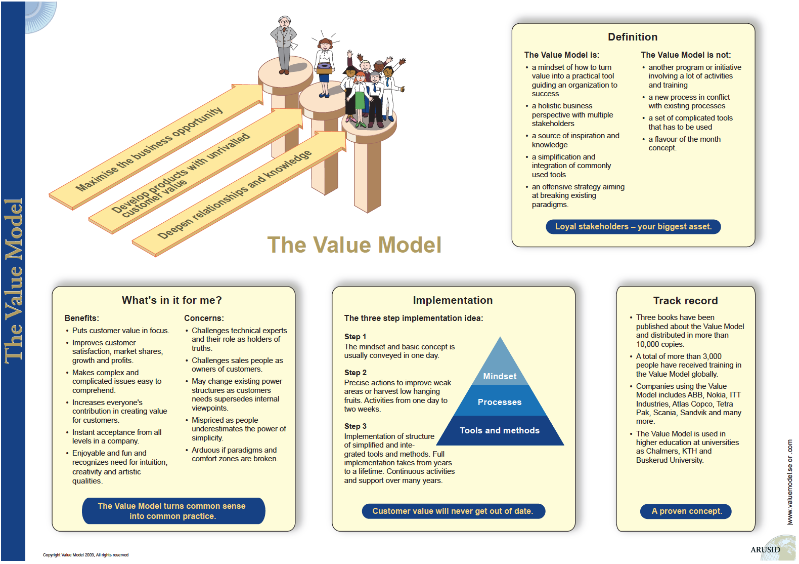 TheValueModel