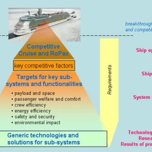 BESST – Breakthrough in European Ship and Shipbuilding Technologies | 2009-2013