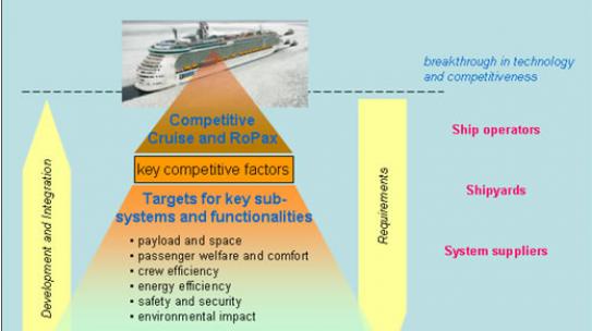 BESST – Breakthrough in European Ship and Shipbuilding Technologies | 2009-2013