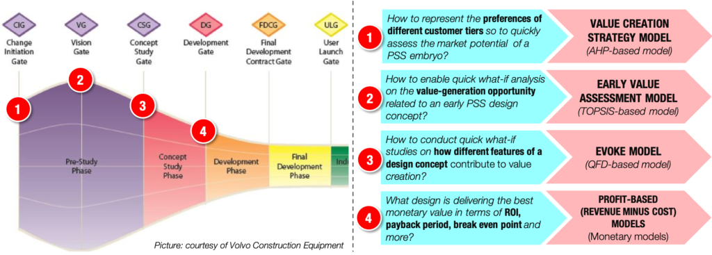 Value model types mapped on the Volvo's Global Product Development Process