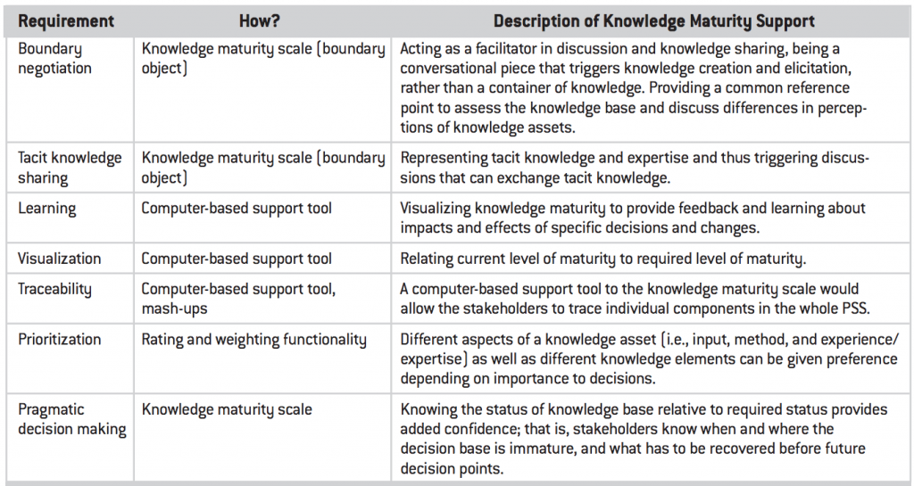 From Knowledge Maturity paper: How the knowledge maturity tool supports the seven requirements.
