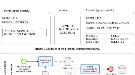 A Reverse Engineering Role-Play to Teach Systems Engineering Methods