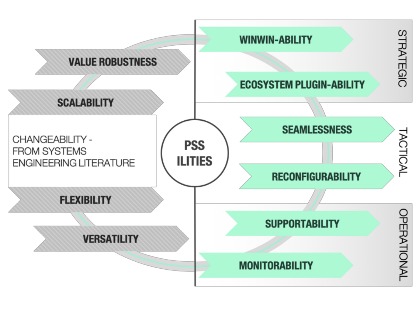 Modeling 'ilities' in early Product-Service Systems design