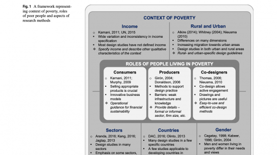 Design and Poverty: A Review of Contexts, Roles of Poor People, and Methods