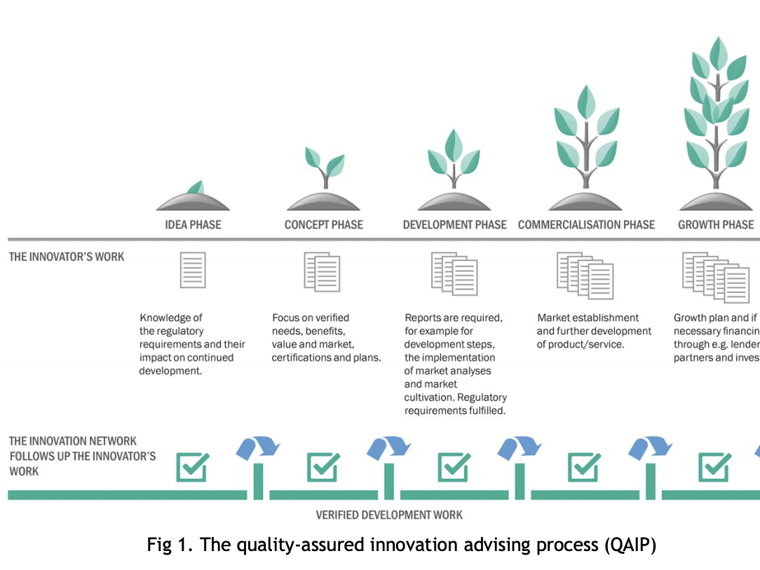 STPs' role as facilitators when innovation-advising organizations develop a common quality-assured innovation advising process