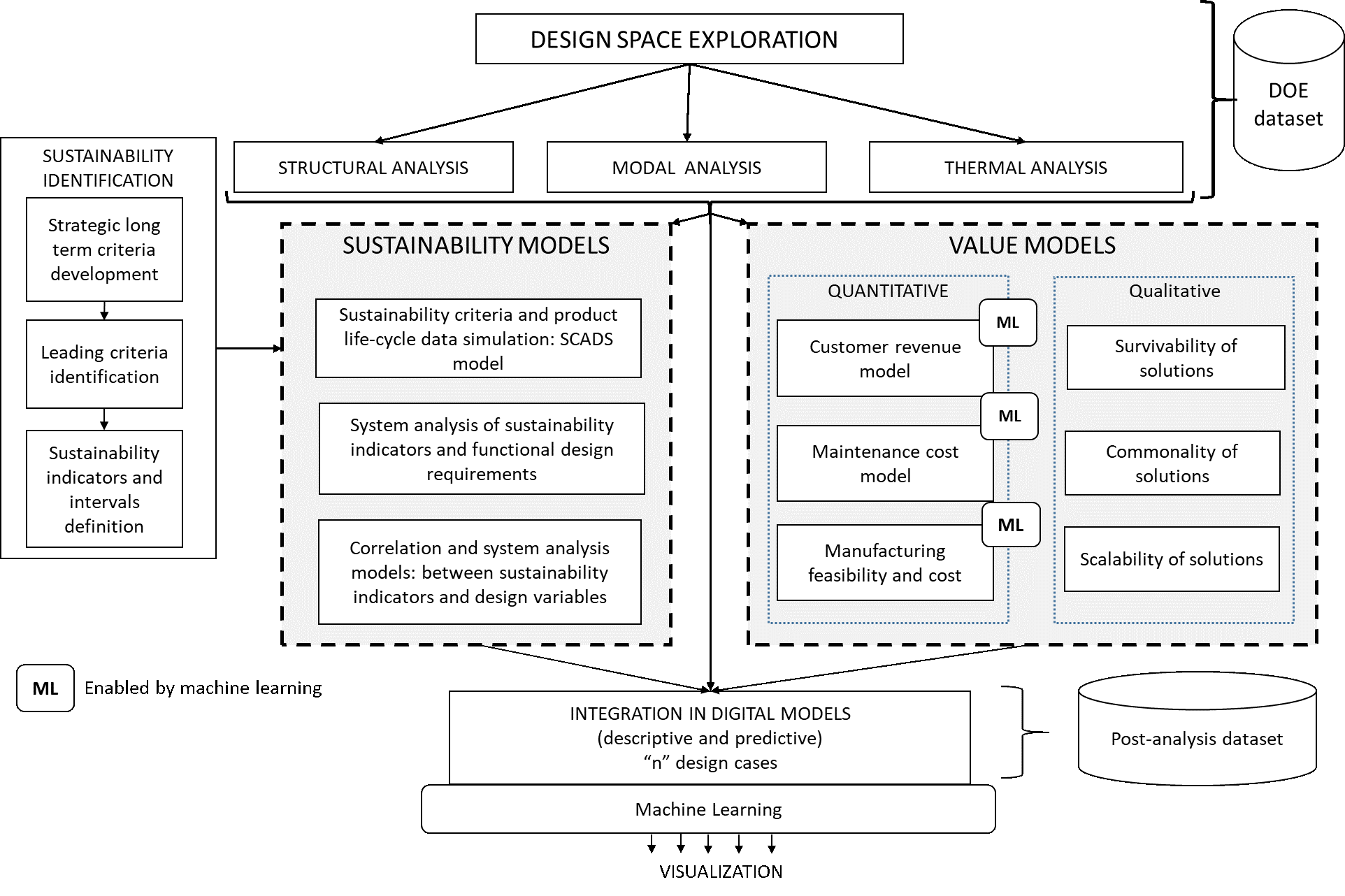 Integration of value and sustainability assessment in design space exploration by machine learning: an aerospace application