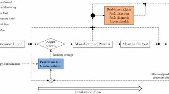 A hybrid data- and model-based approach to process monitoring and control in sheet metal forming