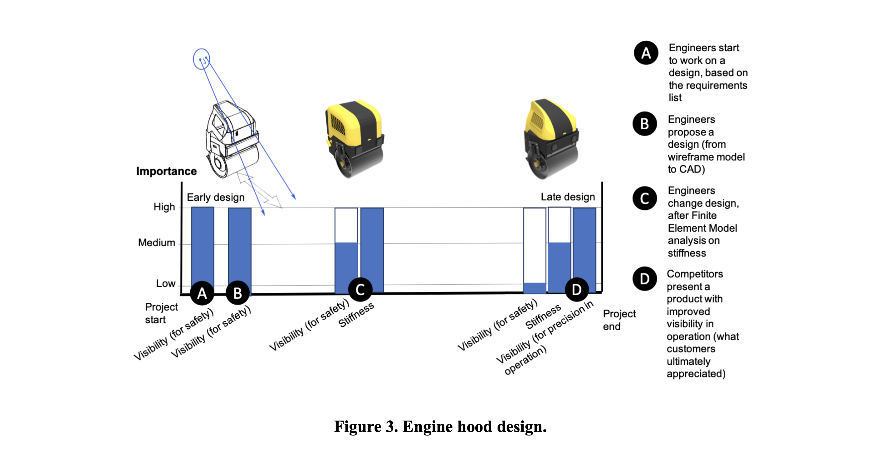 Using models as boundary objects in early design negotiations: analysis and implications for decision support systems
