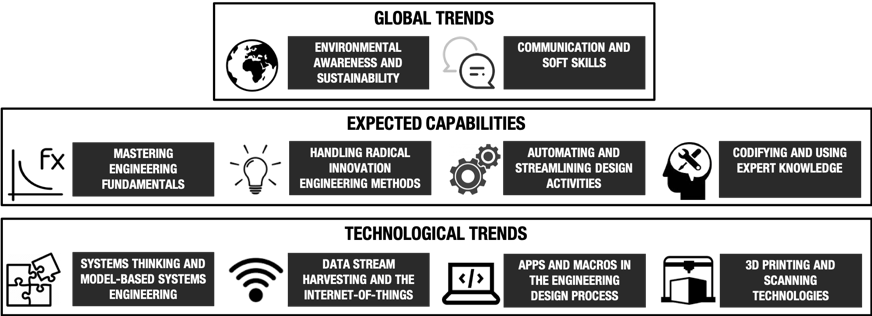 Global trends, technological trends and expected capabilities