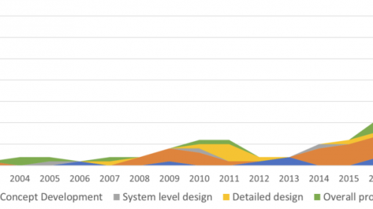 Data-driven design in concept development: systematic review and missed opportunities