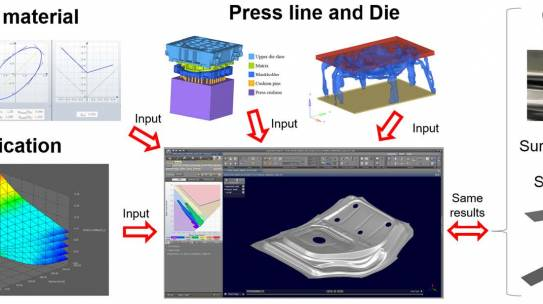 Towards Improving Process Control in Sheet Metal Forming: A Hybrid Data- and Model-Based Approach