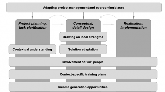 Frugal-IDeM: An Integrated Methodology for Designing Frugal Innovations in Low-Resource Settings