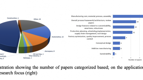 The influence of industry 4.0 on product design and development: Conceptual foundations and literature review
