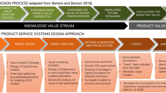 Model-Driven Product Service Systems design: the Model-Driven Development and Decision Support (MD3S) approach